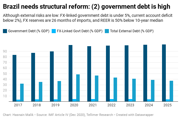 Brazil needs structural reform: (2) government debt is high