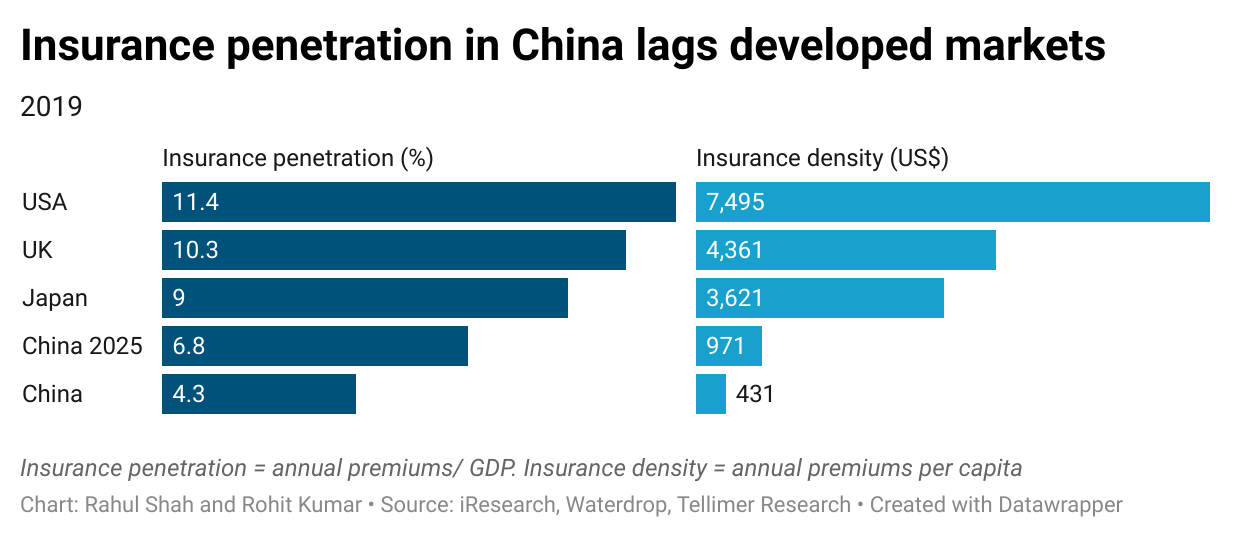 Insurance penetration in China lags developed markets