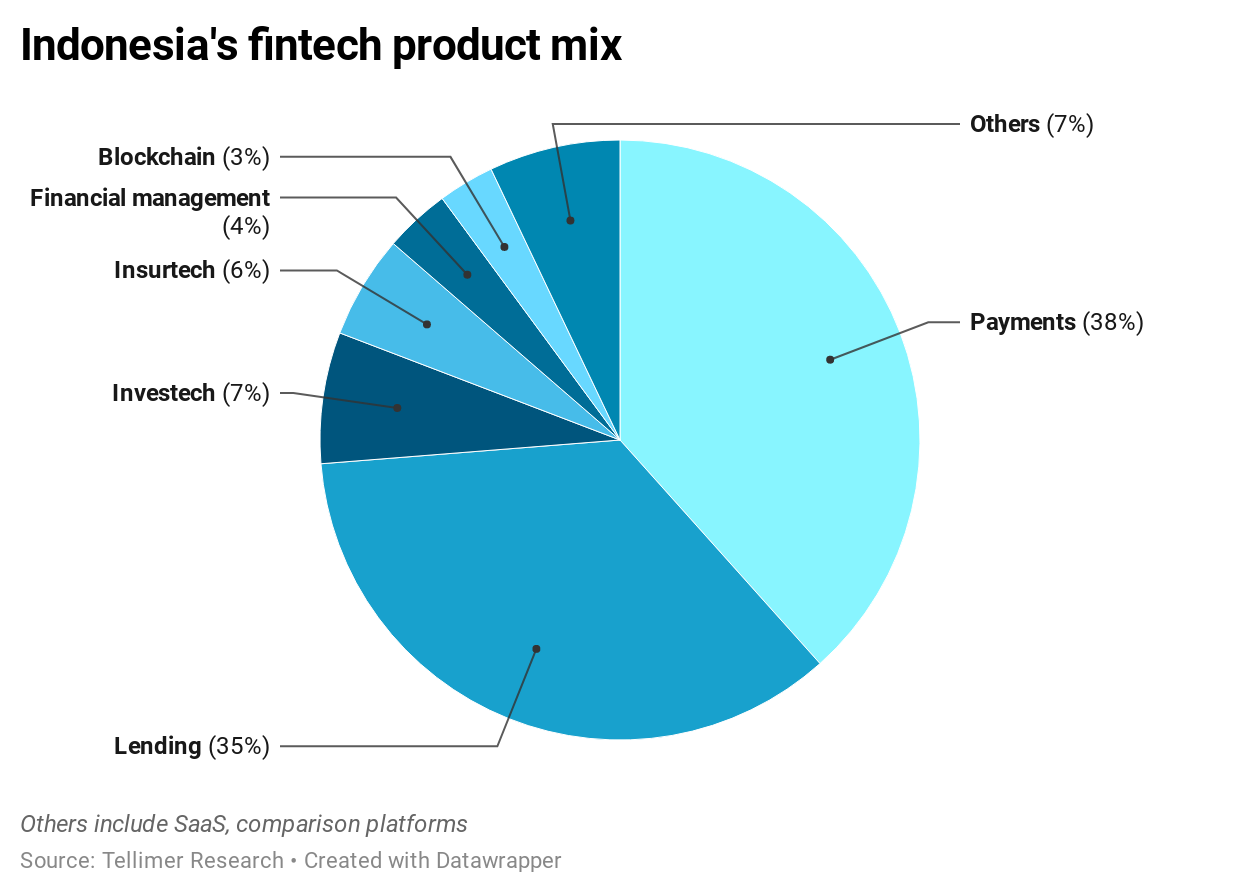 Indonesia's fintech product mix