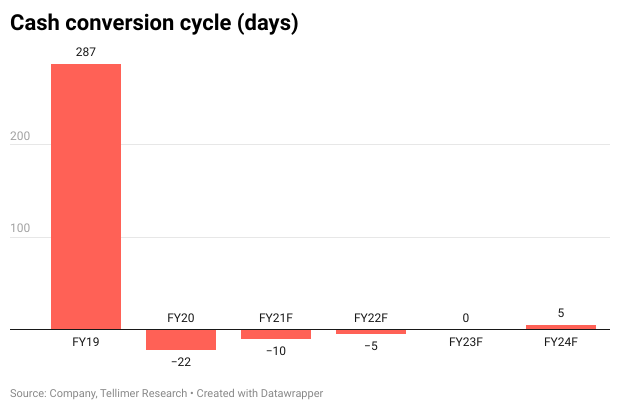 Cash conversion cycle (days)