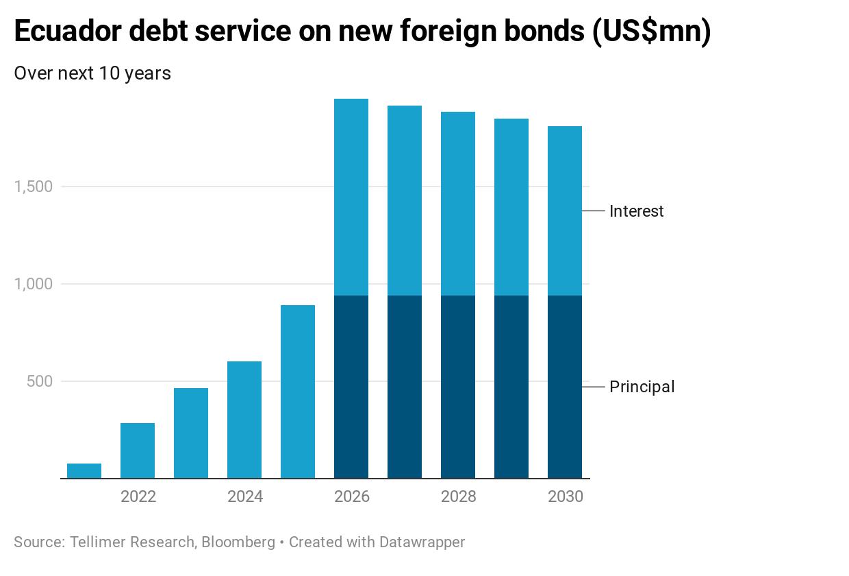 Ecuador debt service on new foreign bonds (US$mn)