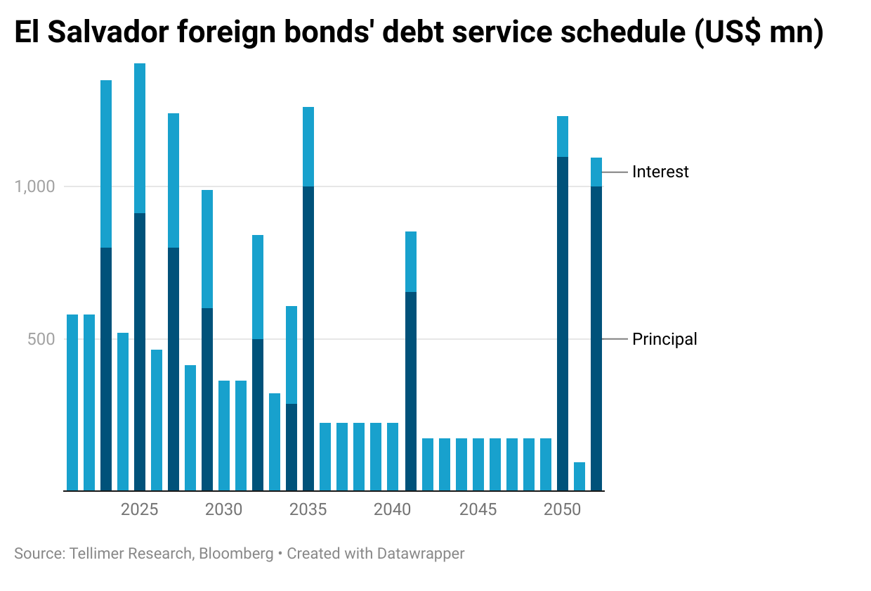 El Salvador foreign bonds' debt service schedule (US$ mn)