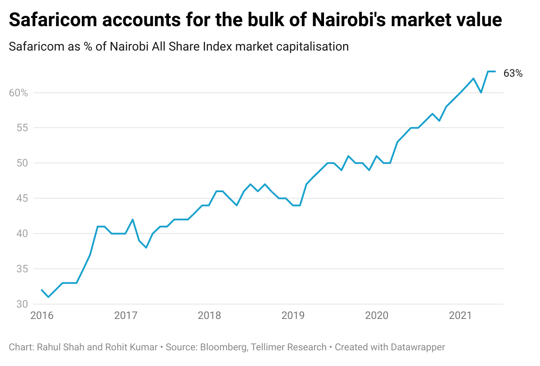 Safaricom accounts for the bulk of Nairobi's market value