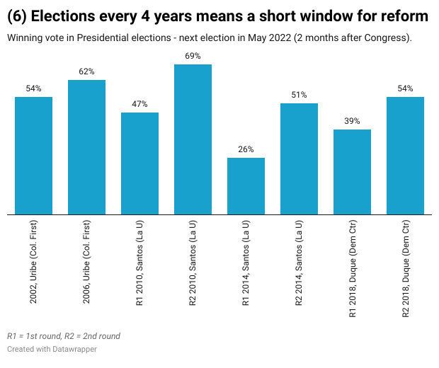 (6) Elections every 4 years means a short window for reform