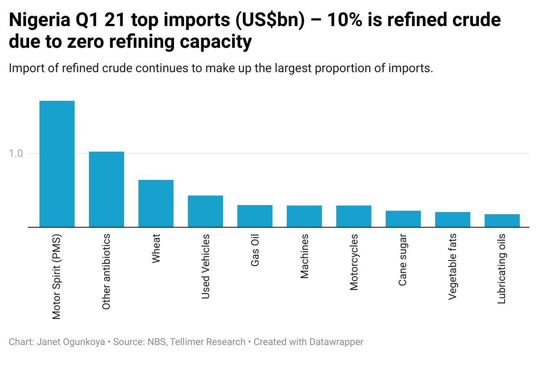 Nigeria Q1 21 top imports (US$bn) – 10% is refined crude due to zero refining capacity