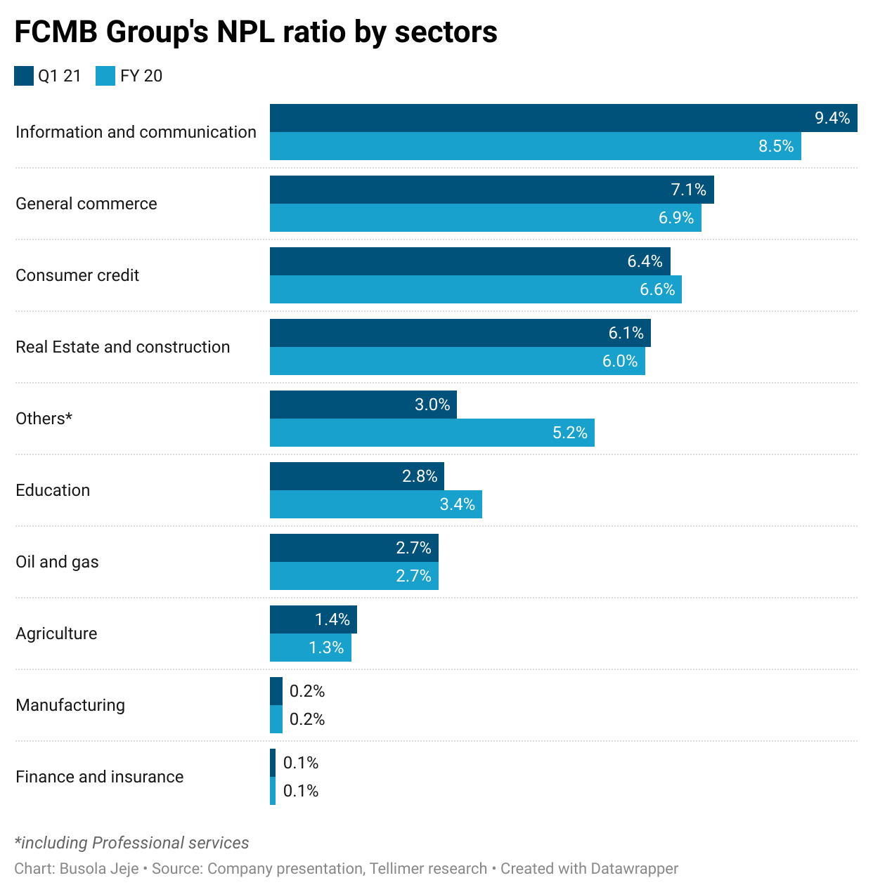 FCMB Group's NPL ratio by sectors