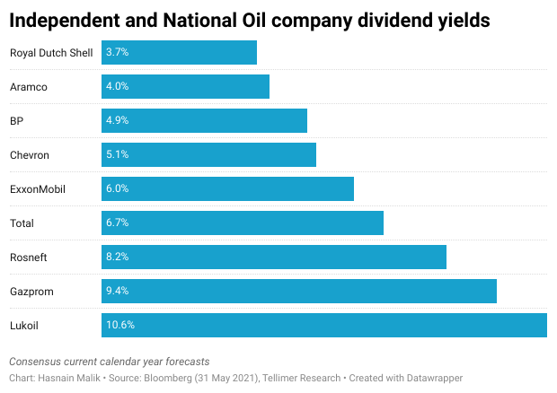 Independent and National Oil company dividend yields
