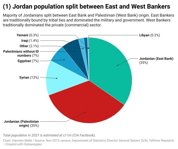 Jordan population split between East and West Bankers
