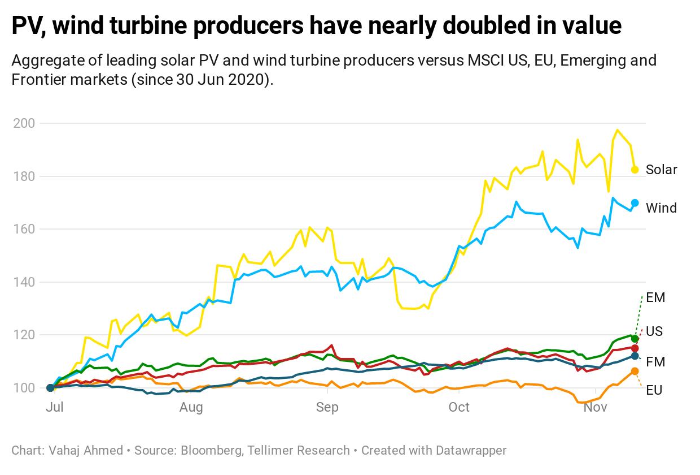 Performance of renewable energy stocks