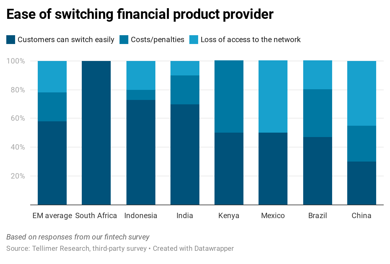 Ease of switching financial product provider