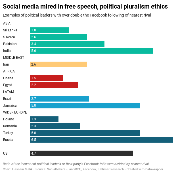 Social media mired in free speech, political pluralism ethics