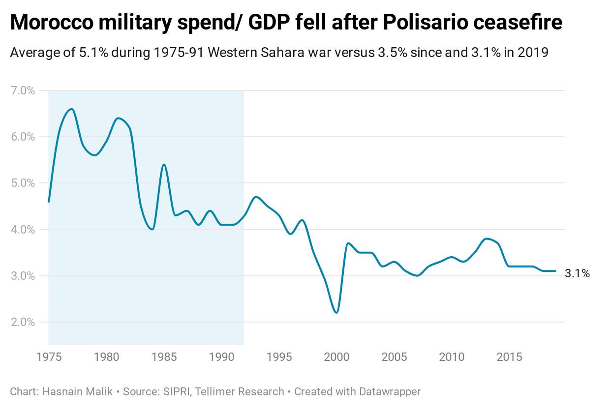 Morocco military spend/ GDP fell after Polisario ceasefire