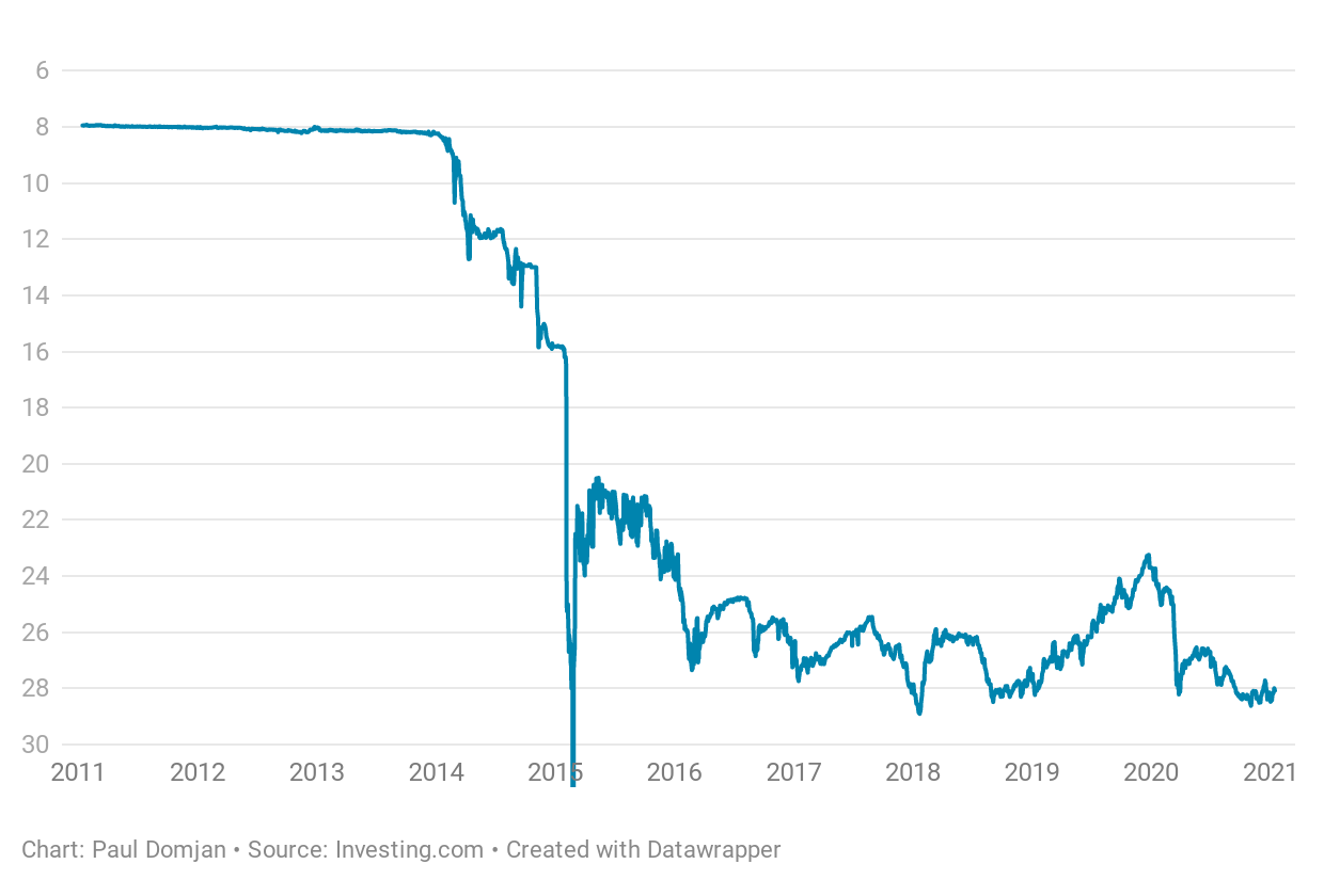 The Ukrainian hryvnia has fallen from 8 to the US dollar in 2011 to 28 today
