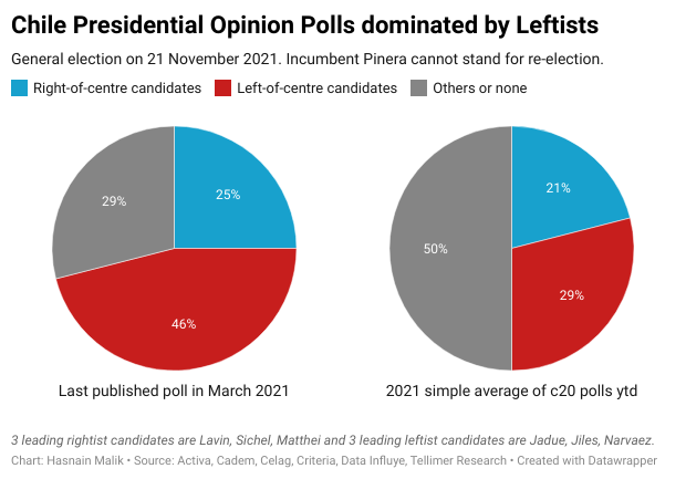 Chile Presidential Opinion Polls dominated by Leftists