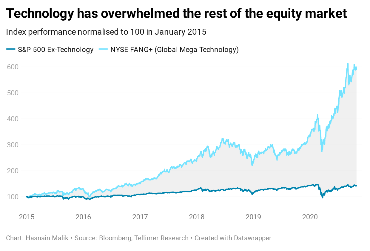 Technology has overwhelmed the rest of the equity market