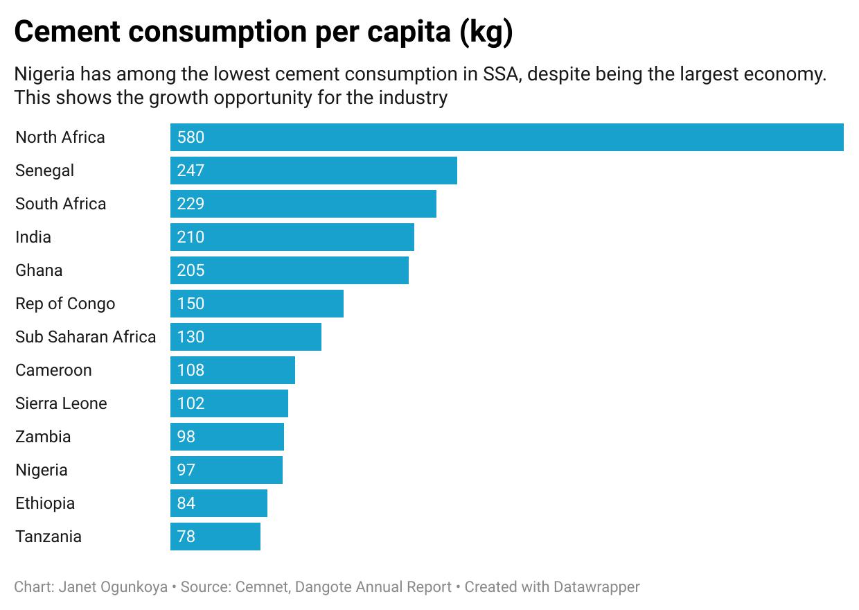 Cement consumption per capita (kg)