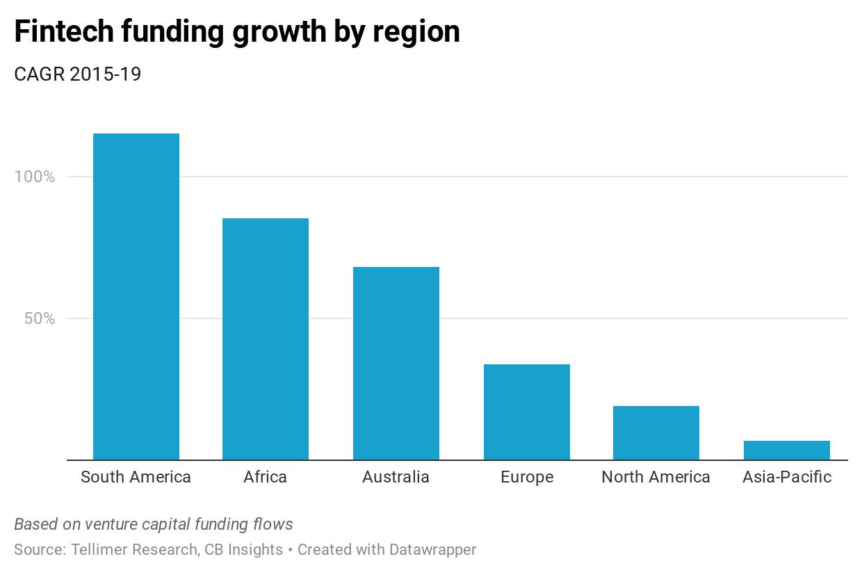 Fintech funding growth by region