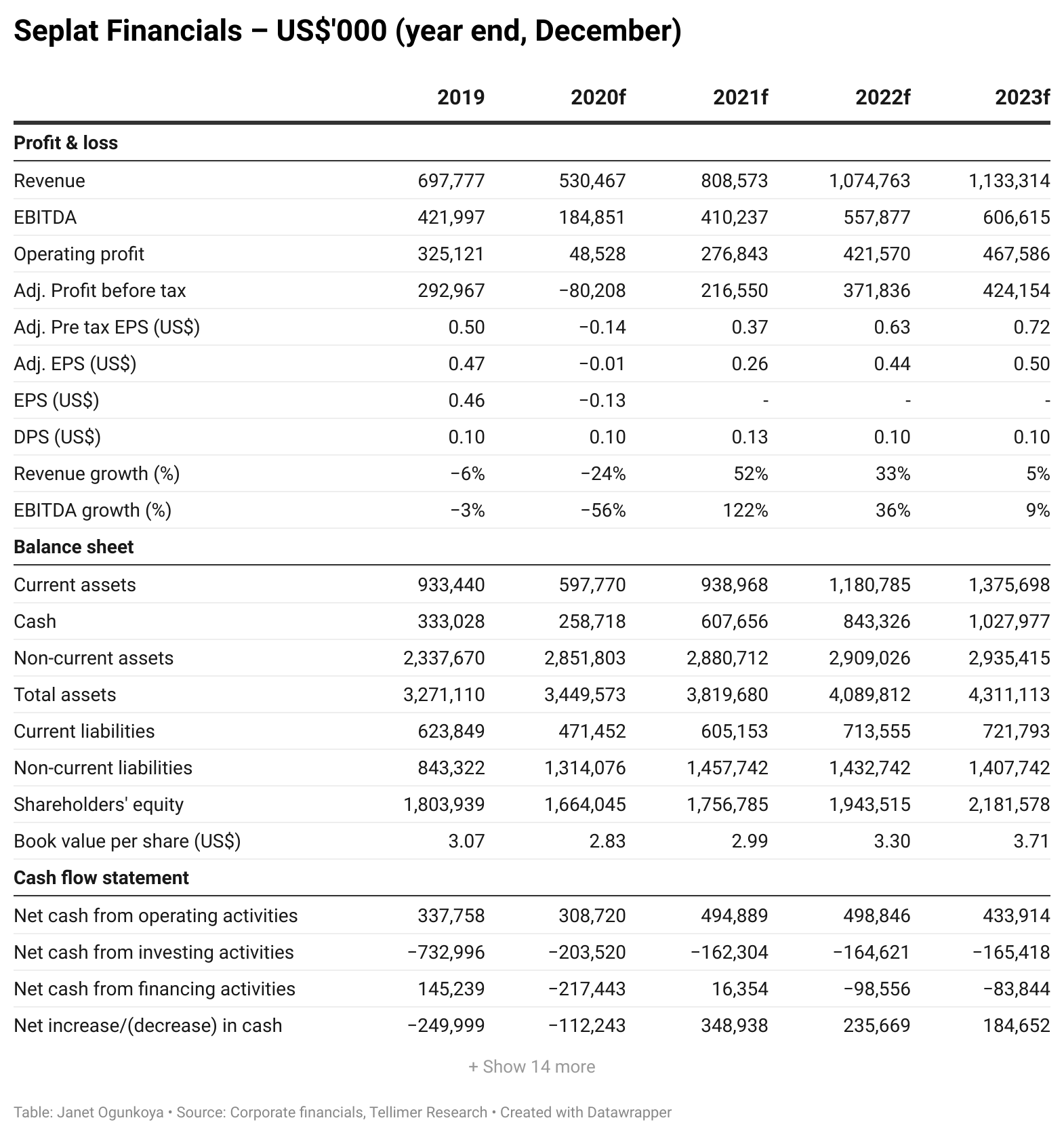 Seplat Financials – US$'000 (year end, December)