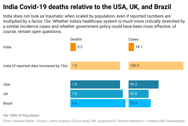 India Covid-19 deaths relative to the USA, UK, and Brazil