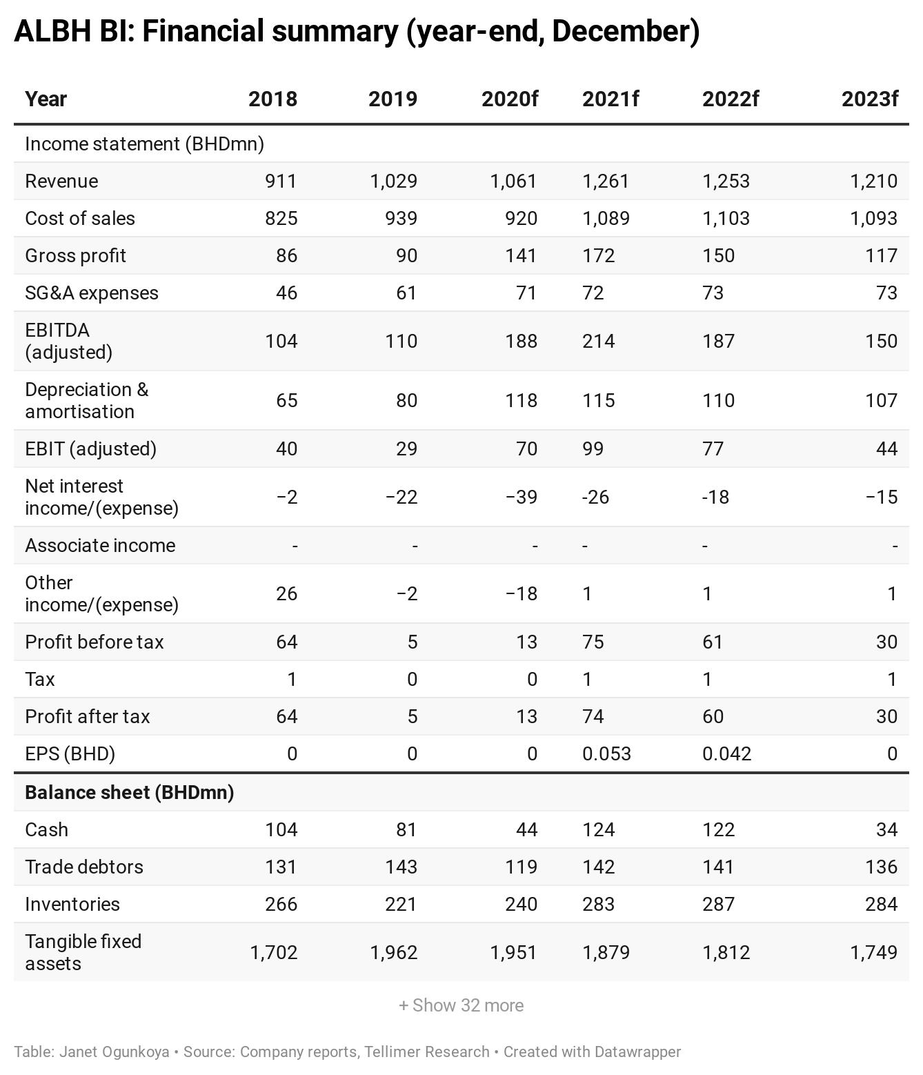 ALBH BI: Financial summary (year-end, December)