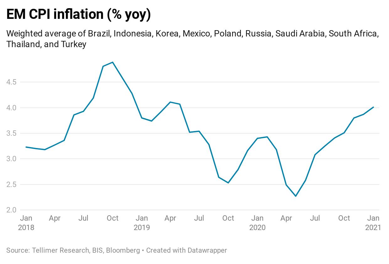 EM CPI inflation (% yoy)
