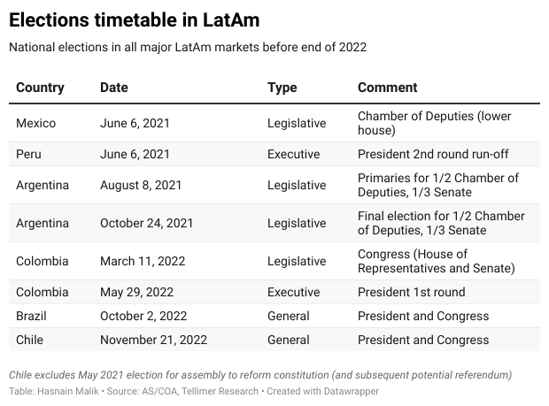 Elections timetable in LatAm