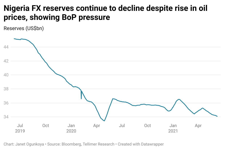 Nigeria FX reserves continue to decline despite rise in oil prices, showing BoP pressure