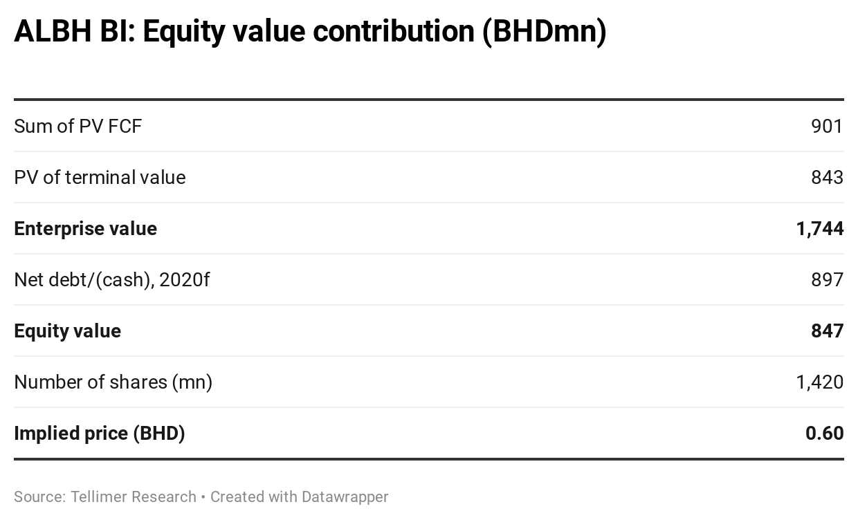 ALBH BI: Equity value contribution (BHDmn)