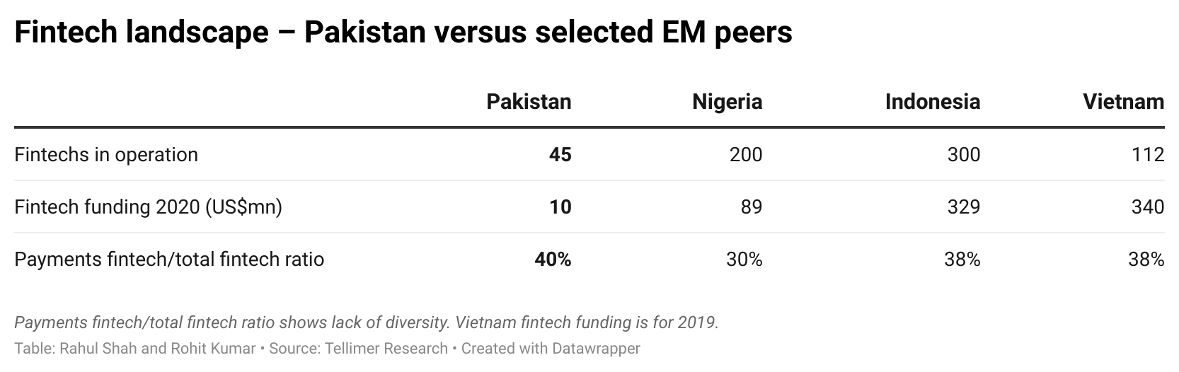 Fintech landscape – Pakistan versus selected EM peers