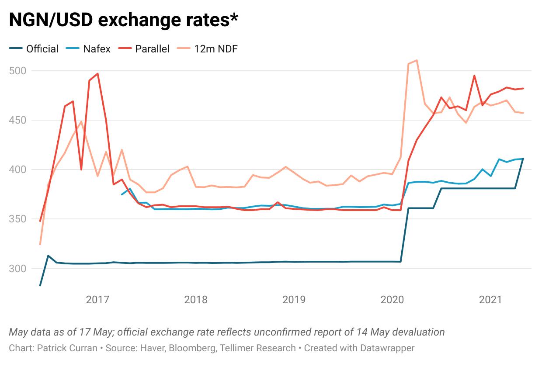 Naira exchange rates