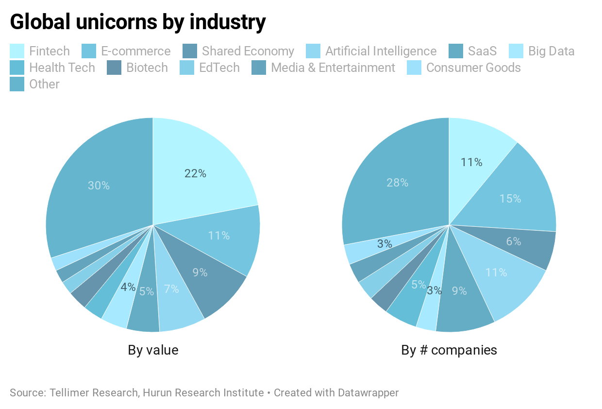 Global unicorns by industry