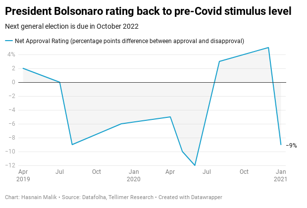 President Bolsonaro rating back to pre-Covid stimulus level