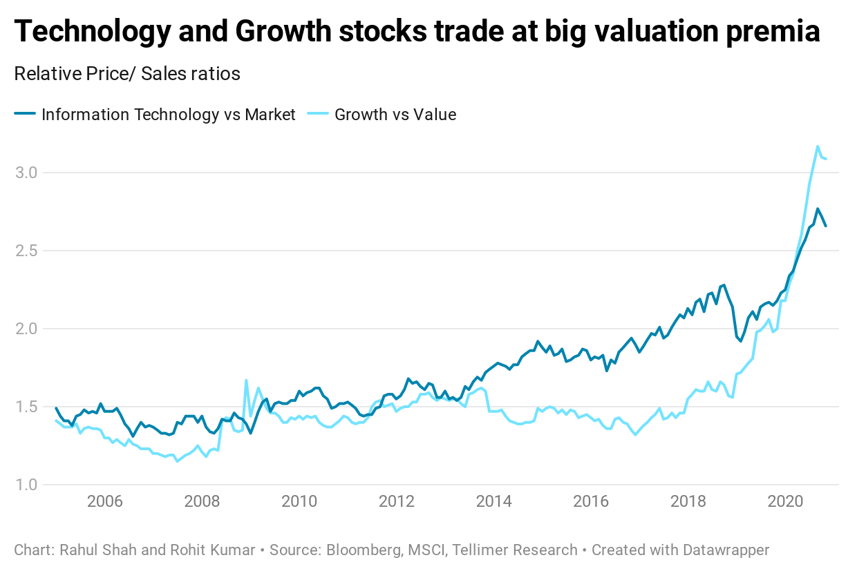 Technology and Growth stocks trade at big valuation premia