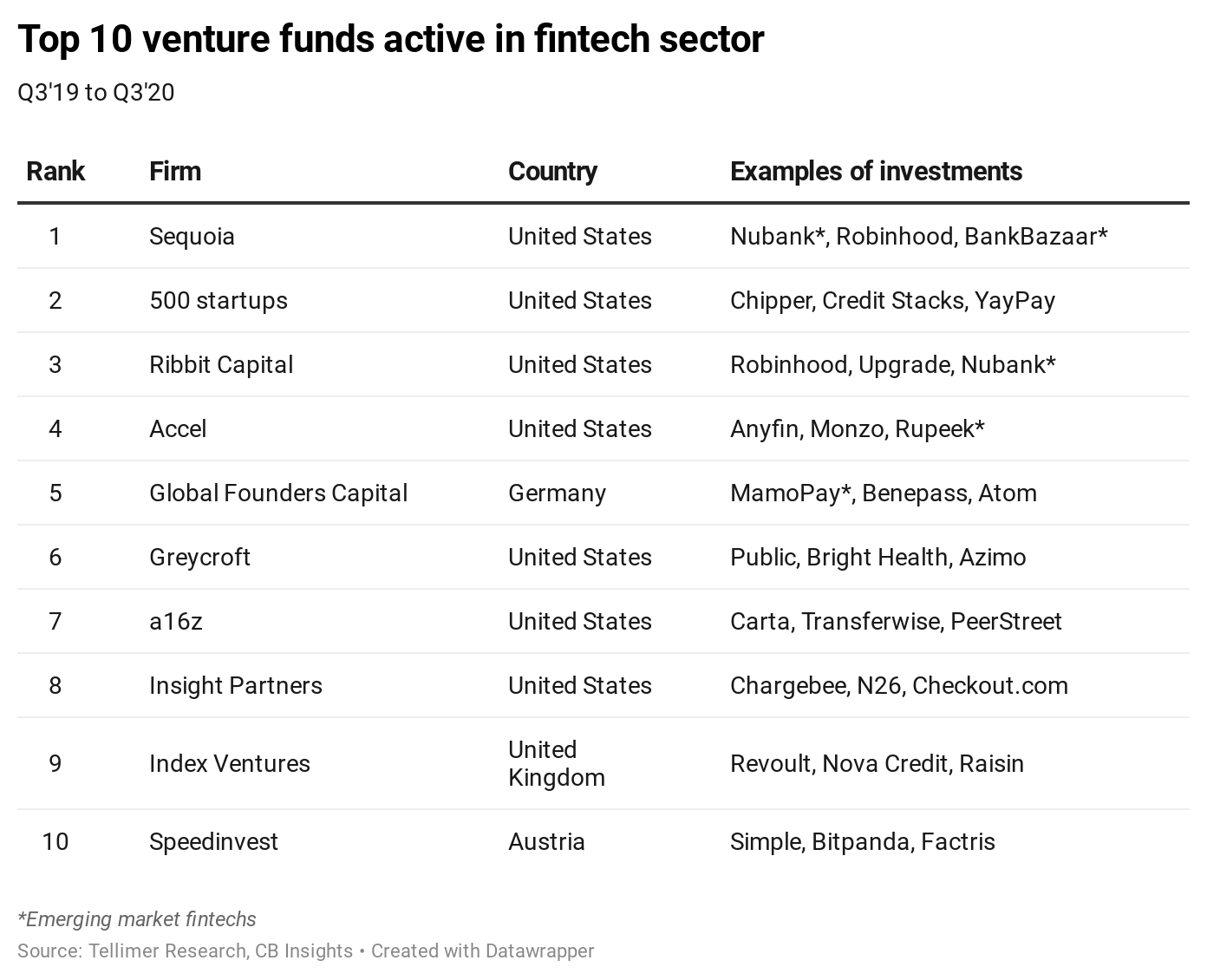 Top 10 venture funds active in fintech sector