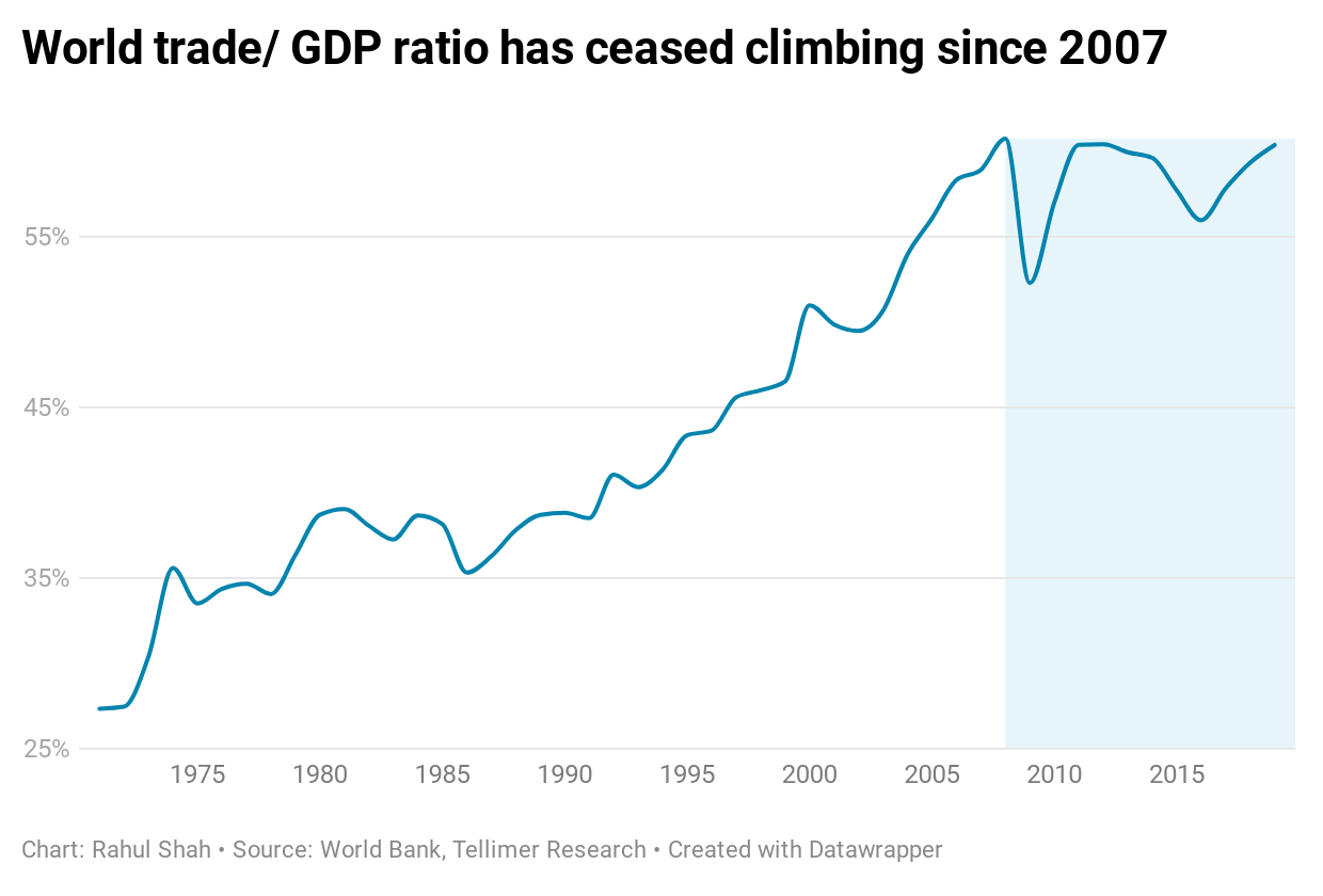 World trade/ GDP ratio has ceased climbing since 2007