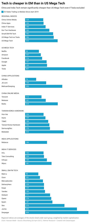 Tech is cheaper in EM than in US Mega Tech