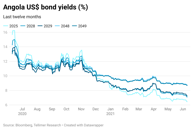 Angola US$ bond yields (%)
