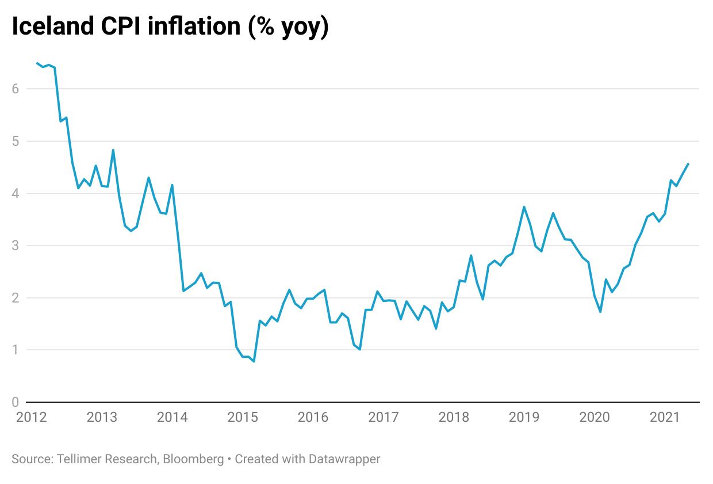 Iceland CPI inflation (% yoy)
