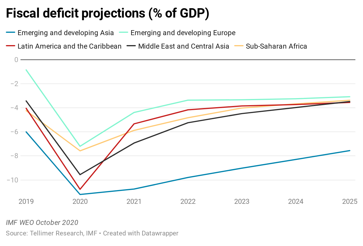 Fiscal deficit projections (% of GDP)