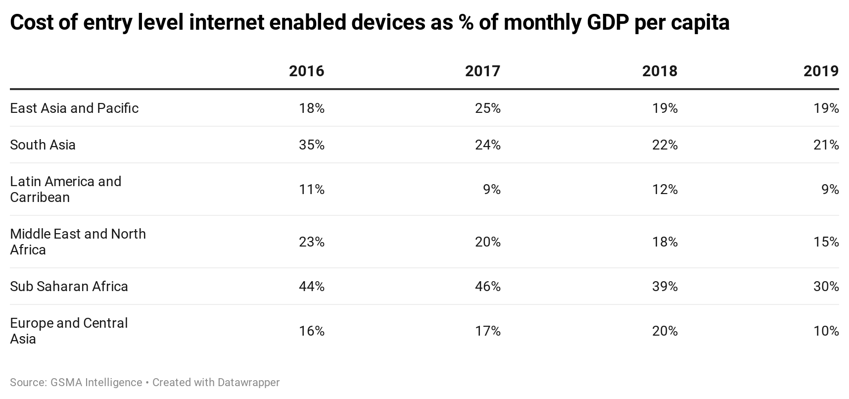 Cost of entry level internet enabled devices as % of monthly GDP per capita