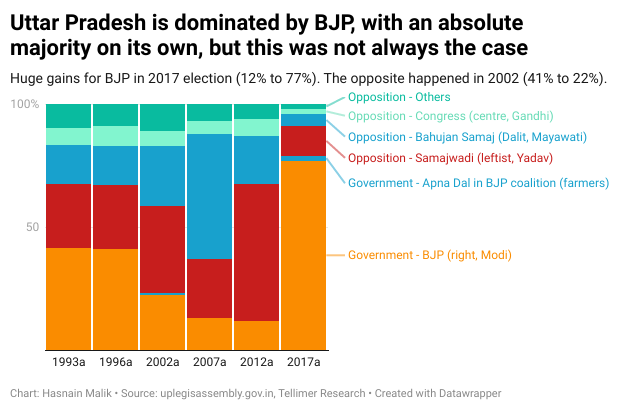 Uttar Pradesh is dominated by BJP, with an absolute majority on its own, but this was not always the case