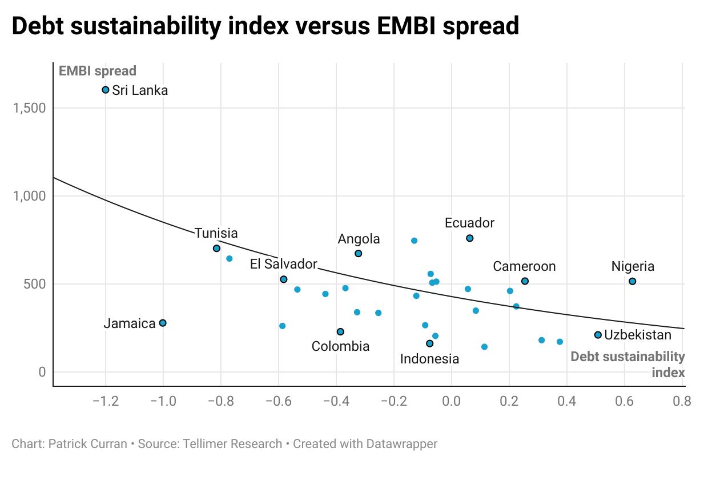 Debt sustainability index vs EMBI spread