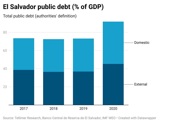 El Salvador public debt (% of GDP)