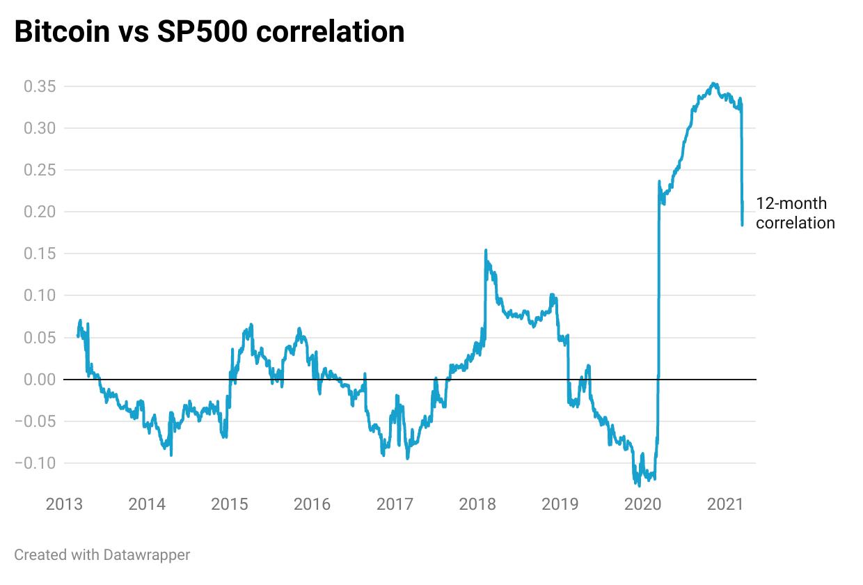Bitcoin vs SP500 correlation