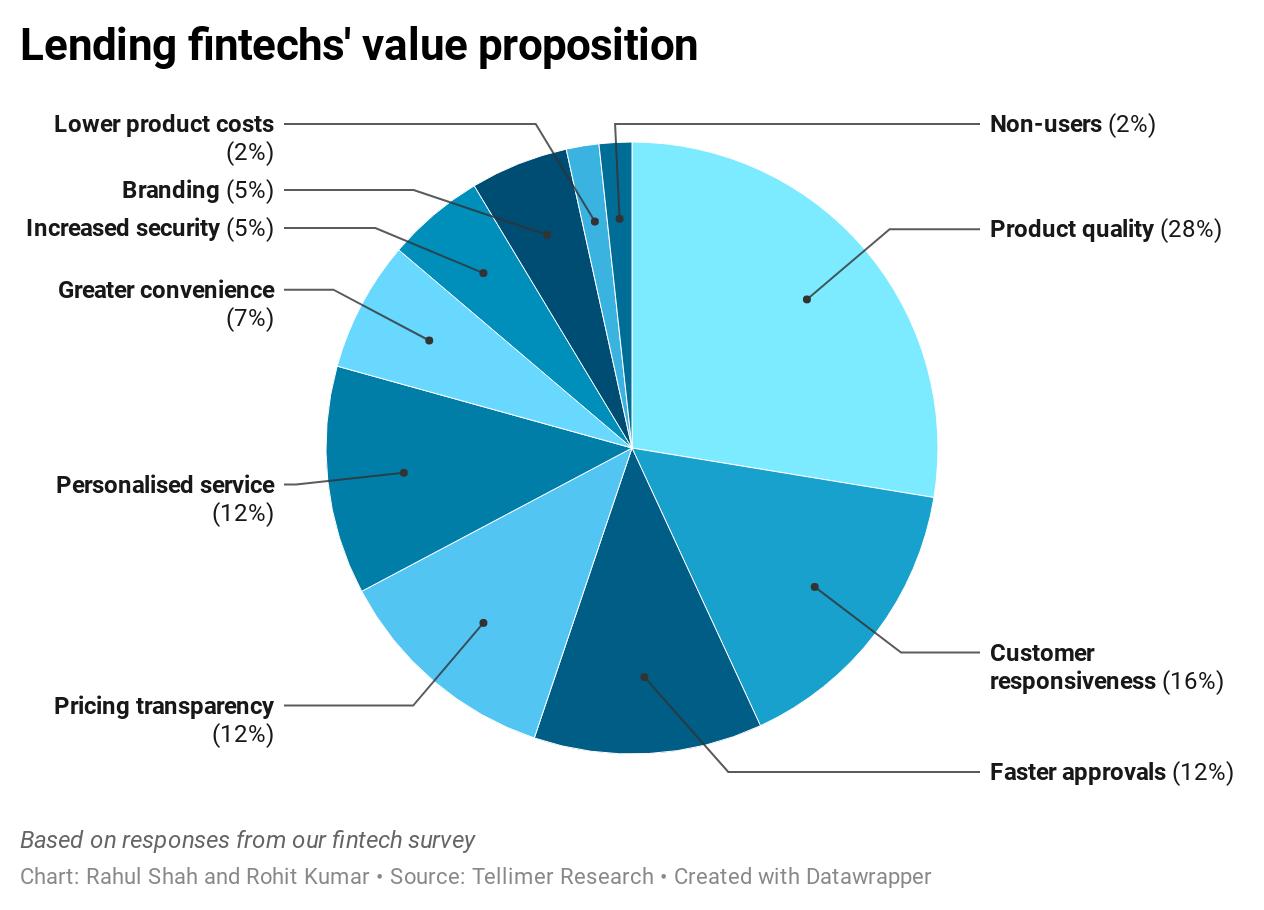 Lending fintechs' value proposition