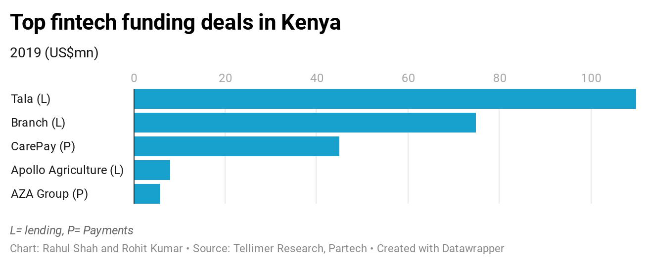 Top fintech funding deals in Kenya