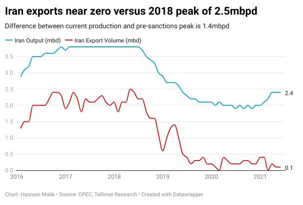 Iran exports near zero versus 2018 peak of 2.5mbpd