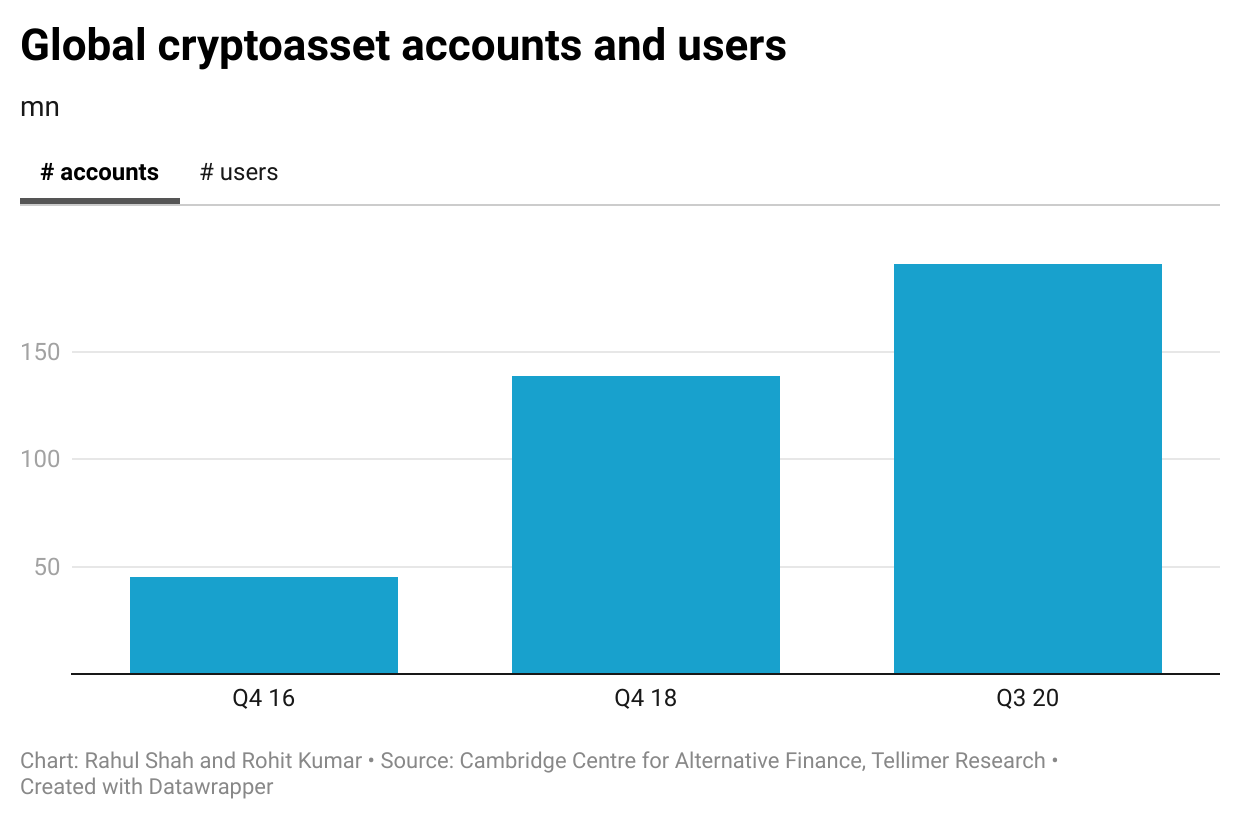 Global cryptoasset accounts and users