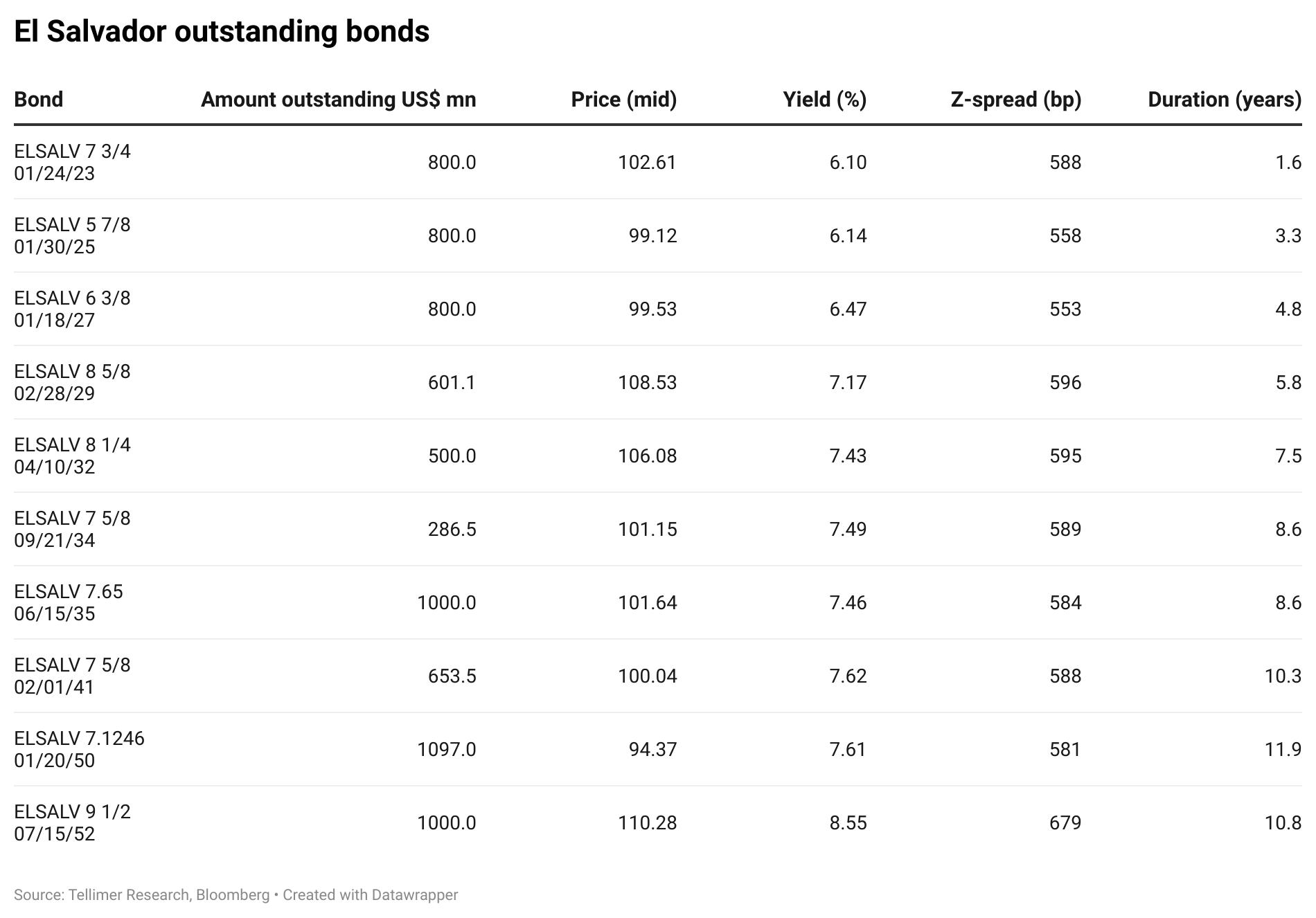 El Salvador outstanding bonds