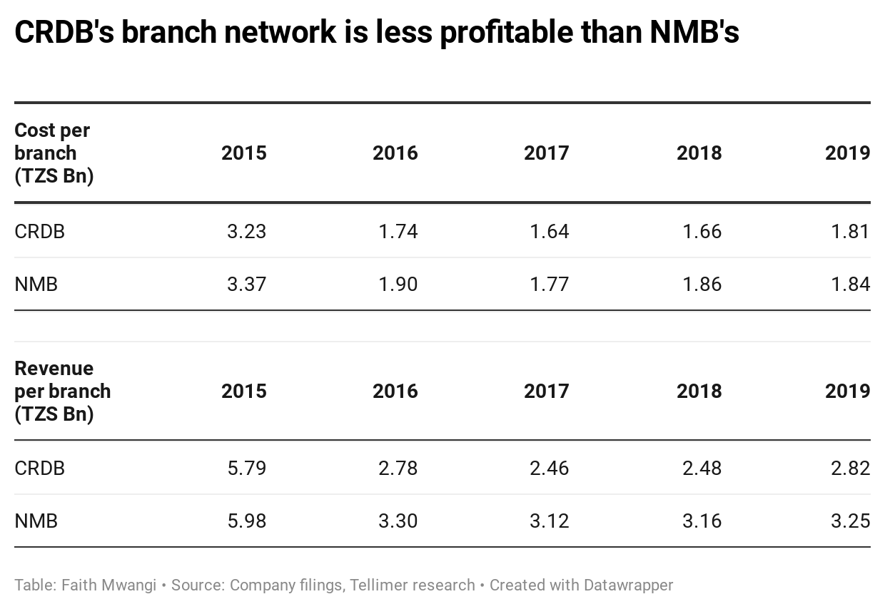 CRDB's branch network is less profitable than NMB's
